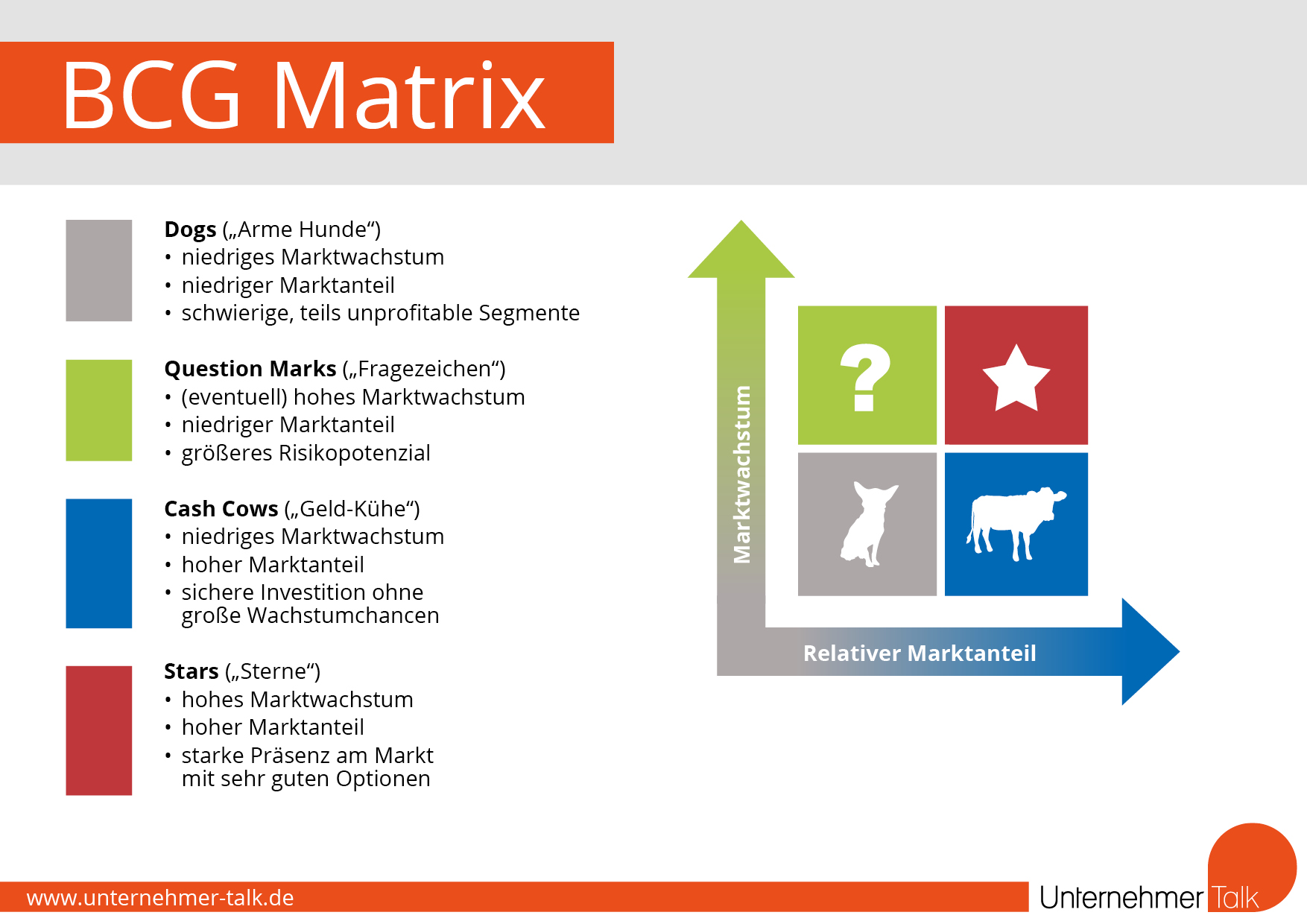 BCG Matrix der Boston Consulting Group